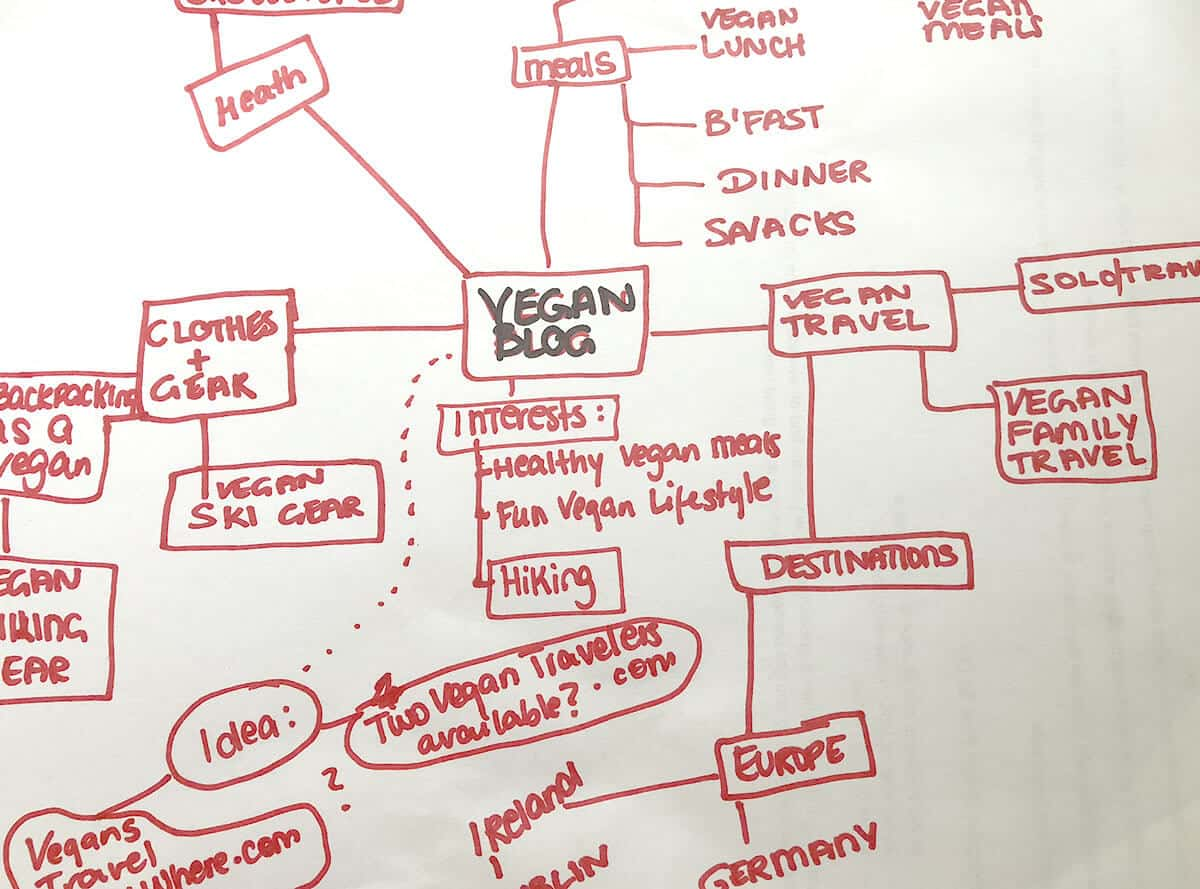Brainstorm to find an awesome name for your new blog with a mind map